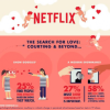 Netflix: All The Love